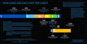 Doctor Who Infographic - The Doctor's Timeline by SteamPoweredMikeJ