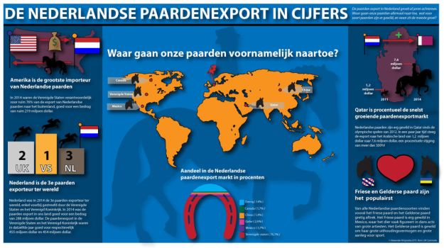 Dutch Horse Export 2014 by AngelsWillFallFirst