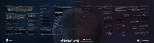 UNSC and Covenant Fleet Scale Chart v3.0 by ElijahBI