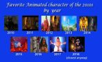 Best Animated Characters of the 2010's (Movies) by RaccoonBro