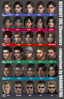MAin RE chars comparison (updated!) by Naoanastas