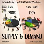 Supply and Demand by Retronator