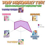 My Pony Personality Test by RainbowDashRocks101