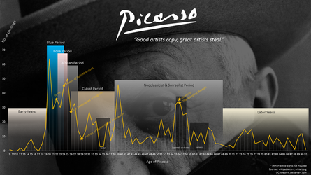 Picasso / timeline / works (paintings) by krejzifrik