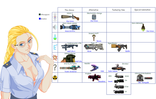 Cammy's Weapons Chart 3 by txsnew