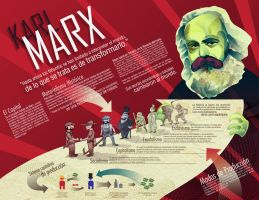 Karl Marx infographic by arbrenoir