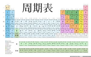 Japanese periodic table by juanmah